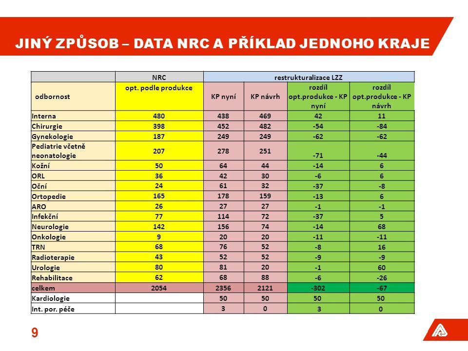 JINÝ ZPŮSOB – DATA NRC A PŘÍKLAD JEDNOHO KRAJE 9 NRCrestrukturalizace LZZ odbornost opt.
