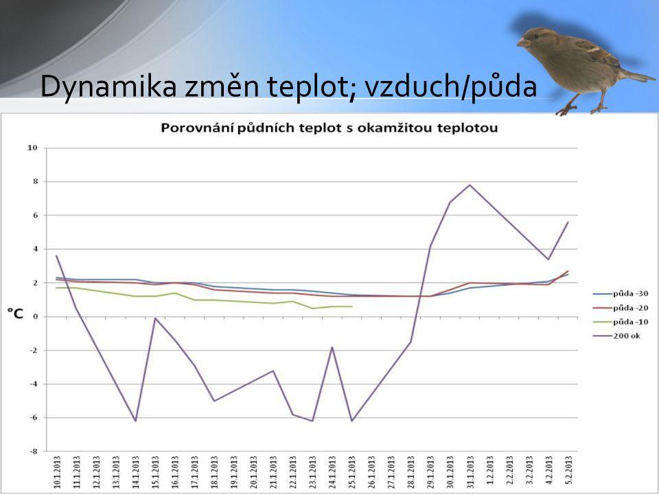 10.1-5.2 2013 Dynamika změn teplot; vzduch/půda