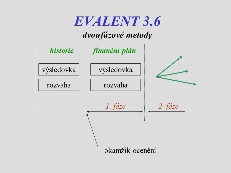 EVALENT 3.6 dvoufázové metody historiefinanční plán výsledovka rozvaha 1.