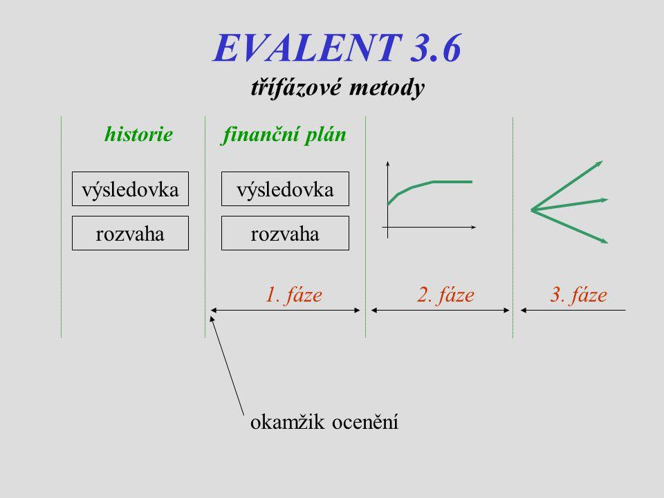 EVALENT 3.6 třífázové metody historiefinanční plán výsledovka rozvaha 1.
