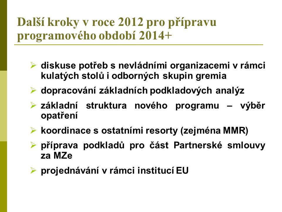 Další kroky v roce 2012 pro přípravu programového období 2014+  diskuse potřeb s nevládními organizacemi v rámci kulatých stolů i odborných skupin gremia  dopracování základních podkladových analýz  základní struktura nového programu – výběr opatření  koordinace s ostatními resorty (zejména MMR)  příprava podkladů pro část Partnerské smlouvy za MZe  projednávání v rámci institucí EU