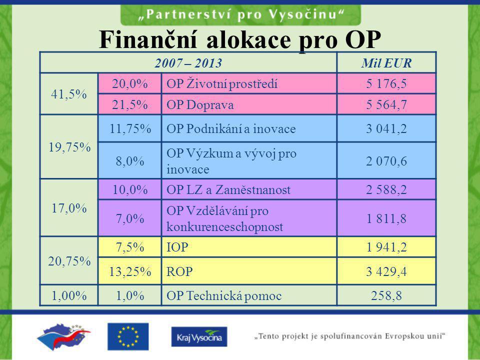 Finanční alokace pro OP 2007 – 2013Mil EUR 41,5% 20,0%OP Životní prostředí5 176,5 21,5%OP Doprava5 564,7 19,75% 11,75%OP Podnikání a inovace3 041,2 8,