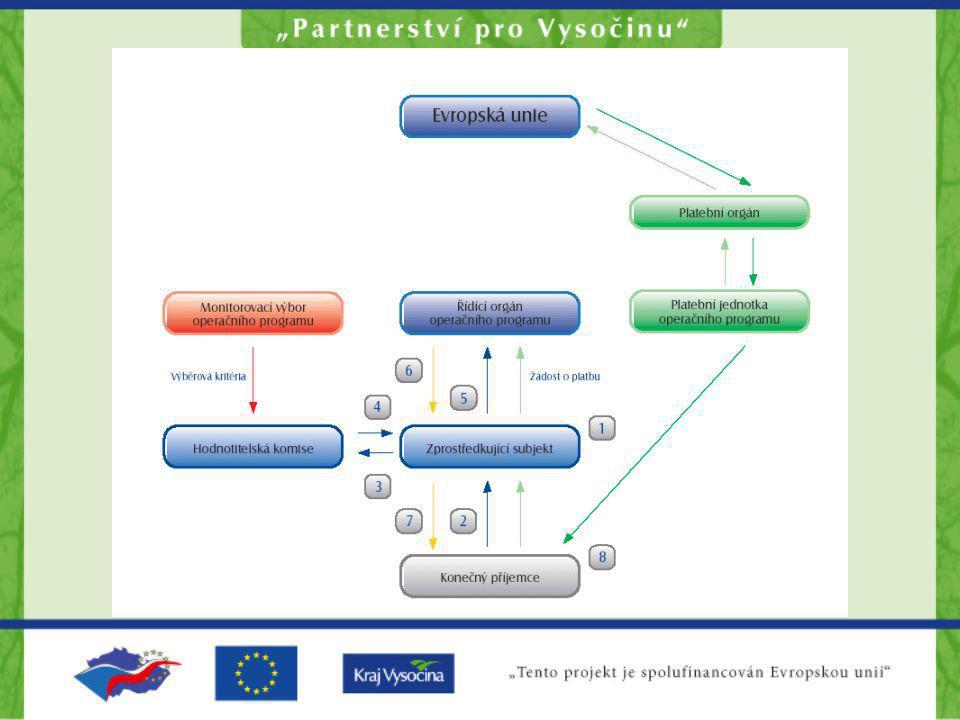 Reforma implementačního systému pro období 2007 - 2013 –Podpora strategičtějšího přístupu k programování –Zachování základních principů politiky soudržnosti: –programování –partnerství –spolufinancování –hodnocení – Další decentralizace odpovědností partnerstvím na úrovni členských států, regionů i na místní úrovni