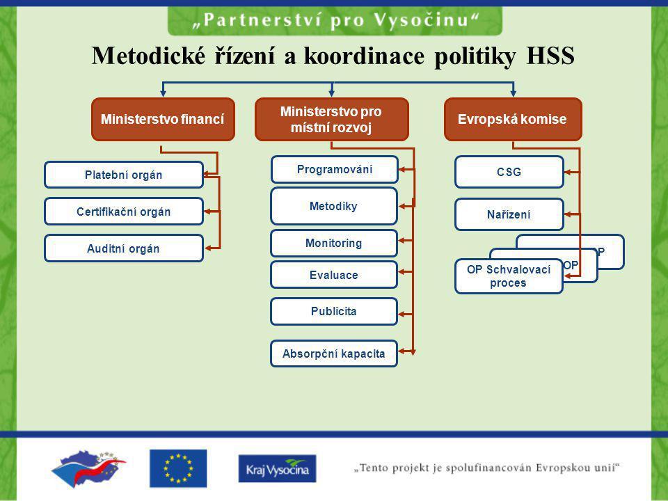 Schválení OP OP Schvalovací proces Ministerstvo financíEvropská komise Certifikační orgán Auditní orgán Ministerstvo pro místní rozvoj Programování Me