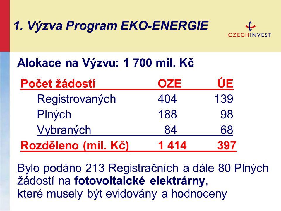 1. Výzva Program EKO-ENERGIE Alokace na Výzvu: 1 700 mil. Kč Počet žádostíOZE ÚE Registrovaných404139 Plných188 98 Vybraných 84 68 Rozděleno (mil. Kč)