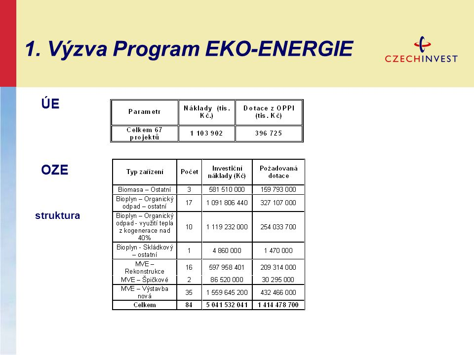 Program EKO-ENERGIE 1.Výzva – pouze malé a střední podniky (Definice MSP - EU) 2.