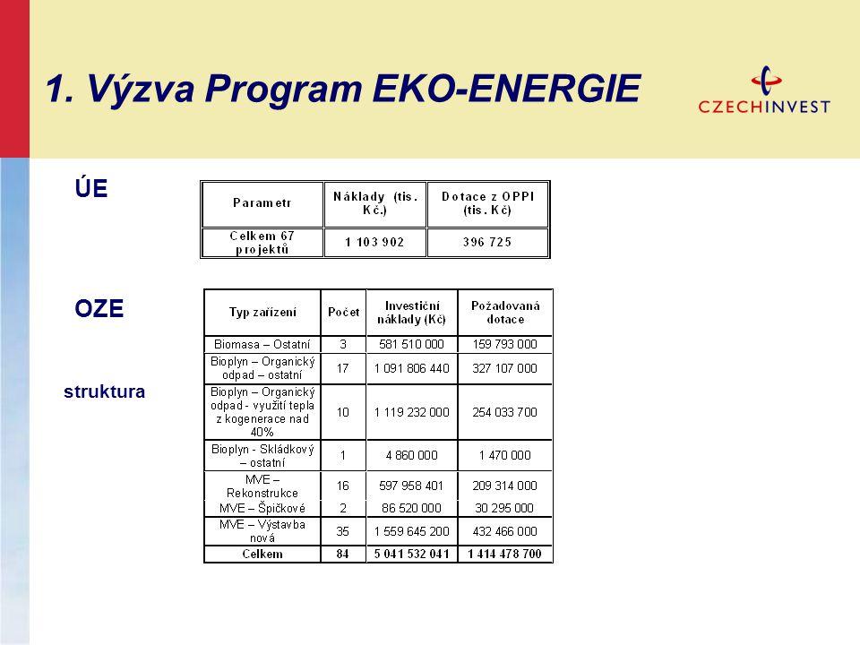1. Výzva Program EKO-ENERGIE ÚE OZE struktura