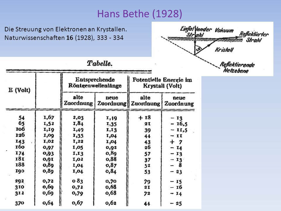 Hans Bethe (1928) Die Streuung von Elektronen an Krystallen. Naturwissenschaften 16 (1928), 333 - 334