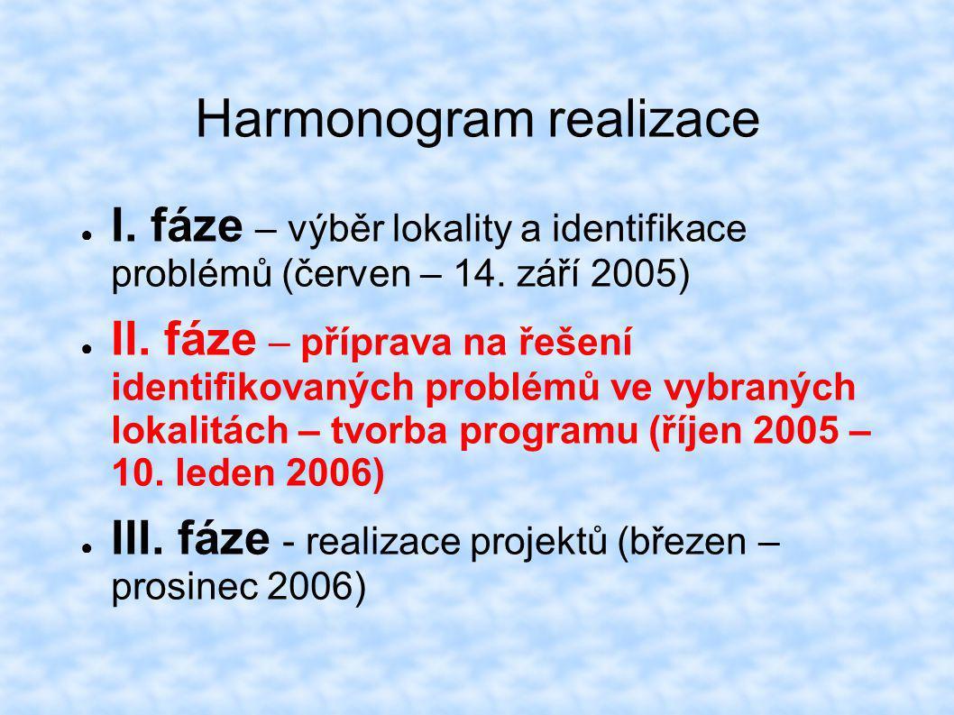 Harmonogram realizace ● I. fáze – výběr lokality a identifikace problémů (červen – 14. září 2005) ● II. fáze – příprava na řešení identifikovaných pro