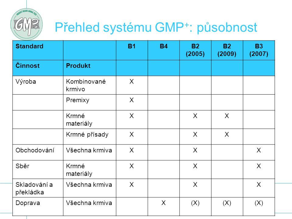 Přehled systému GMP + : působnost StandardB1B4B2 (2005) B2 (2009) B3 (2007) ČinnostProdukt VýrobaKombinované krmivo X PremixyX Krmné materiály XXX Krm