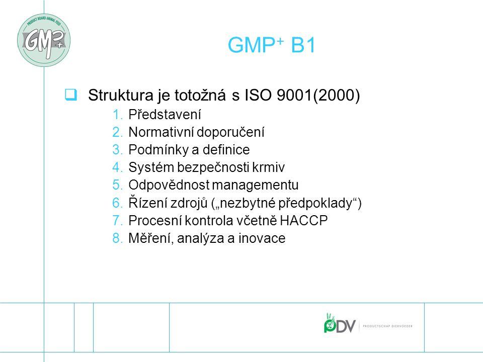 GMP + B1  Struktura je totožná s ISO 9001(2000) 1.Představení 2.Normativní doporučení 3.Podmínky a definice 4.Systém bezpečnosti krmiv 5.Odpovědnost