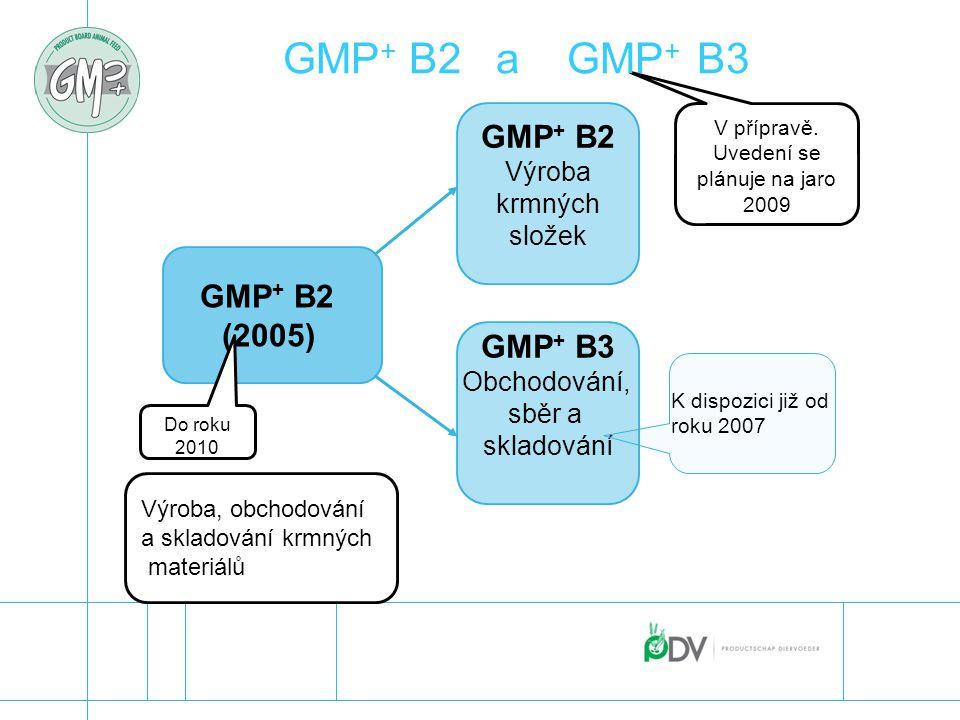 GMP + B2 (2005) GMP + B2 Výroba krmných složek GMP + B3 Obchodování, sběr a skladování Do 2010 Do roku 2010 V přípravě, představení se plánuje: jaro 2
