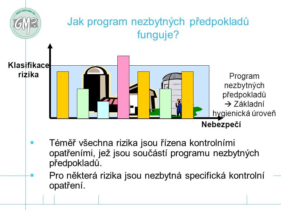 Program nezbytných předpokladů  Základní hygienická úroveň Jak program nezbytných předpokladů funguje? Nebezpečí Klasifikace rizika  Téměř všechna r