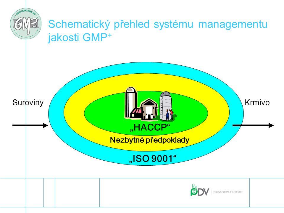 """Schematický přehled systému managementu jakosti GMP + """"ISO 9001"""" Nezbytné předpoklady """"HACCP"""" SurovinyKrmivo"""
