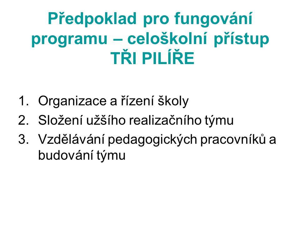 Předpoklad pro fungování programu – celoškolní přístup TŘI PILÍŘE 1.Organizace a řízení školy 2.Složení užšího realizačního týmu 3.Vzdělávání pedagogických pracovníků a budování týmu