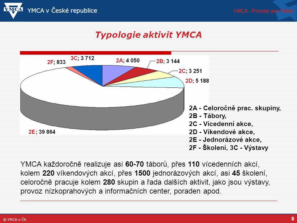 8 Typologie aktivit YMCA YMCA - Prostor pro Tebe.