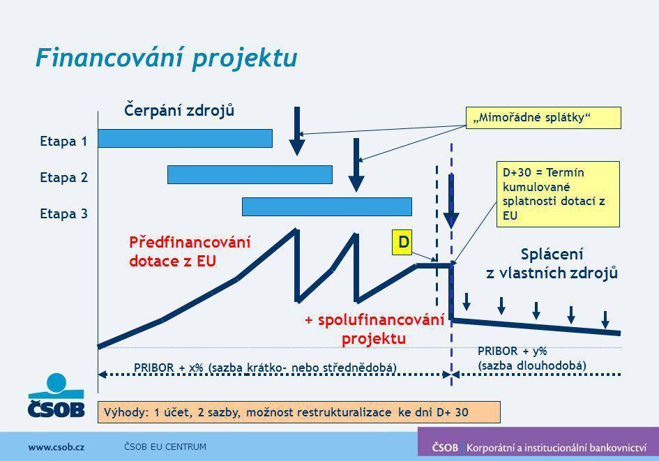 ČSOB EU CENTRUM Financování projektu Etapa 1 Etapa 2 Etapa 3 Čerpání zdrojů PRIBOR + x% (sazba krátko- nebo střednědobá) PRIBOR + y% (sazba dlouhodobá