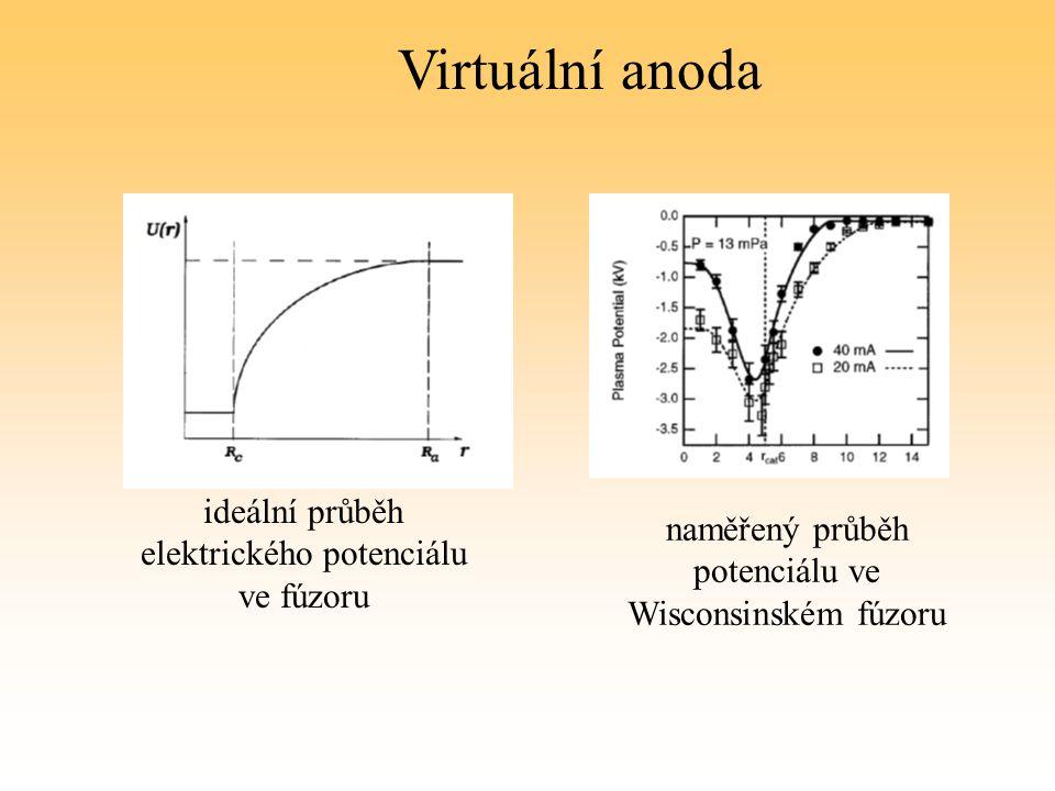 Zobrazení elektrického pole s dvěma mřížkami anoda (0 V) vnější mřížka (-15kV) vnitřní mřížka(-50kV)