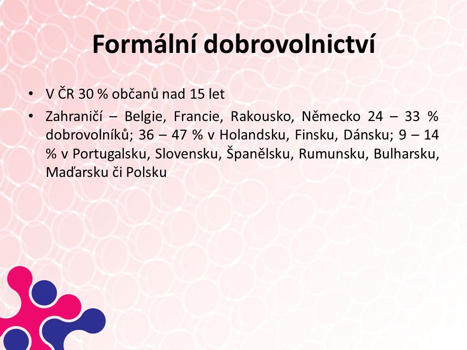 Formální dobrovolnictví V ČR 30 % občanů nad 15 let Zahraničí – Belgie, Francie, Rakousko, Německo 24 – 33 % dobrovolníků; 36 – 47 % v Holandsku, Finsku, Dánsku; 9 – 14 % v Portugalsku, Slovensku, Španělsku, Rumunsku, Bulharsku, Maďarsku či Polsku