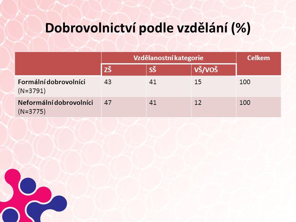Dobrovolnictví podle vzdělání (%) Vzdělanostní kategorieCelkem ZŠSŠVŠ/VOŠ Formální dobrovolníci (N=3791) 434115100 Neformální dobrovolníci (N=3775) 474112100