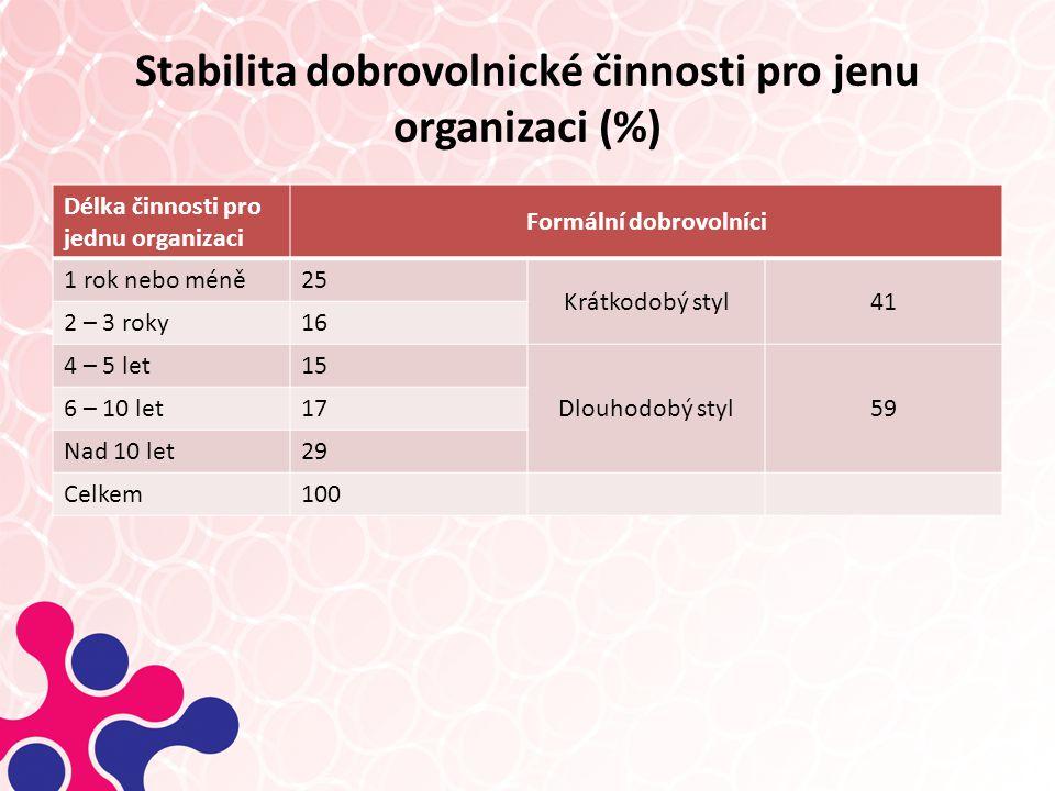 Stabilita dobrovolnické činnosti pro jenu organizaci (%) Délka činnosti pro jednu organizaci Formální dobrovolníci 1 rok nebo méně25 Krátkodobý styl41 2 – 3 roky16 4 – 5 let15 Dlouhodobý styl59 6 – 10 let17 Nad 10 let29 Celkem100