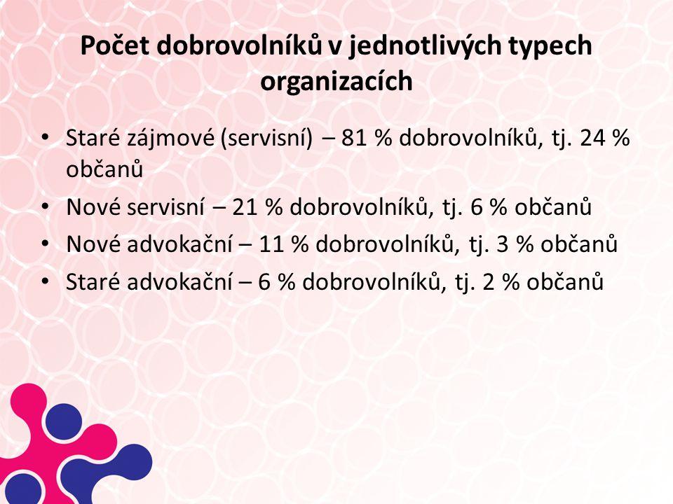 Počet dobrovolníků v jednotlivých typech organizacích Staré zájmové (servisní) – 81 % dobrovolníků, tj.