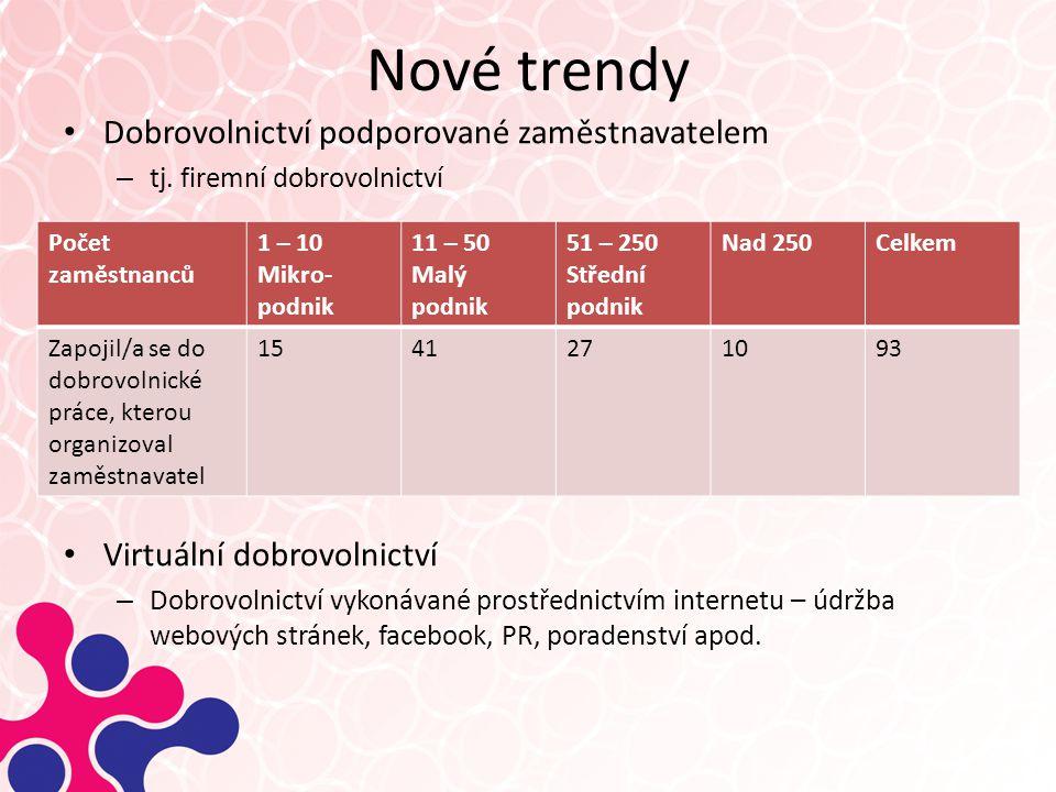 Nové trendy Dobrovolnictví podporované zaměstnavatelem – tj.