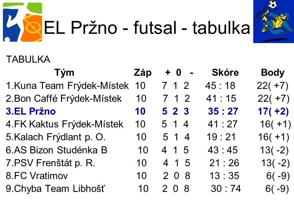 EL Pržno - futsal - tabulka TABULKA Tým Záp + 0 - Skóre Body 1.Kuna Team Frýdek-Místek 10 7 1 2 45 : 18 22( +7) 2.Bon Caffé Frýdek-Místek 10 7 1 2 41