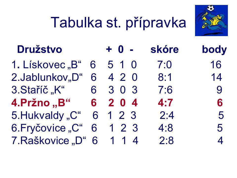 "Tabulka st. přípravka Družstvo + 0 - skóre body 1. Lískovec ""B"" 6 5 1 0 7:0 16 2.Jablunkov""D"" 6 4 2 0 8:1 14 3.Staříč ""K"" 6 3 0 3 7:6 9 4.Pržno ""B"" 6"