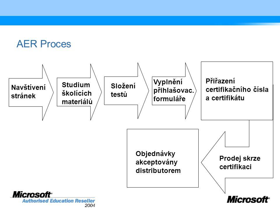 AER Proces Navštívení stránek Studium školících materiálů Složení testů Vyplnění přihlašovac.