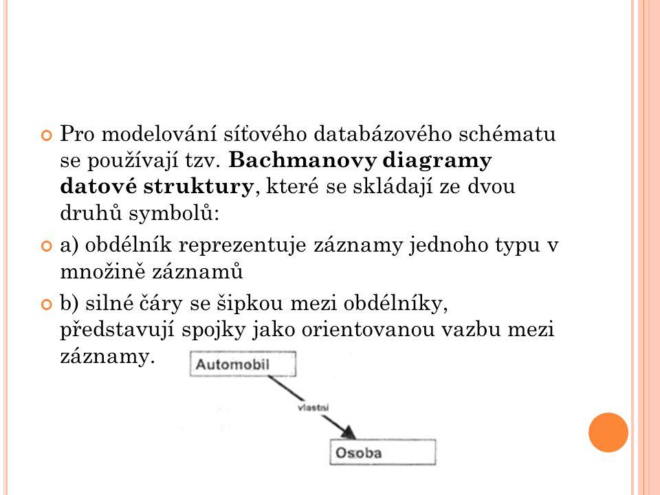 Pro modelování síťového databázového schématu se používají tzv. Bachmanovy diagramy datové struktury, které se skládají ze dvou druhů symbolů: a) obdé