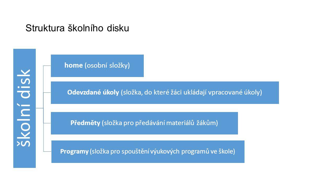 Struktura školního disku školní disk home (osobní složky) Předměty (složka pro předávání materiálů žákům) Odevzdané úkoly (složka, do které žáci uklád