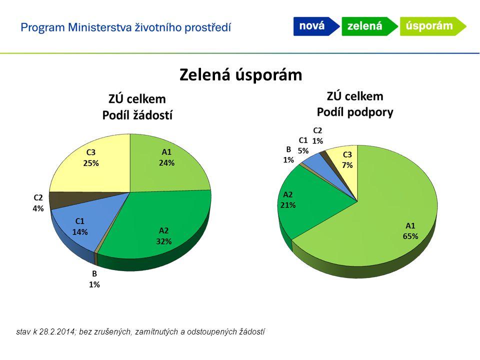 Zelená úsporám Celkový počet aktivních žádostí, u kterých se předpokládá dokončení administrace je 74 092 - z toho podepsáno ministrem: 74 083 žádostí - z toho před schválením: 9 žádostí Celková předpokládaná výše podpory je 20,263 mld.