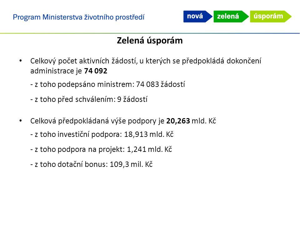 Zelená úsporám Celkový počet aktivních žádostí, u kterých se předpokládá dokončení administrace je 74 092 - z toho podepsáno ministrem: 74 083 žádostí