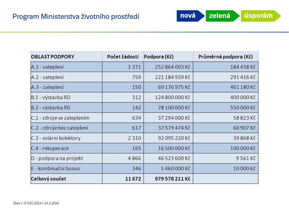 Přehled aktivních žádostí v NZÚ 2013 OBLAST PODPORYPočet žádostíPodpora (Kč)Průměrná podpora (Kč) A.1 - zateplení1 371252 864 003 Kč184 438 Kč A.2 - z