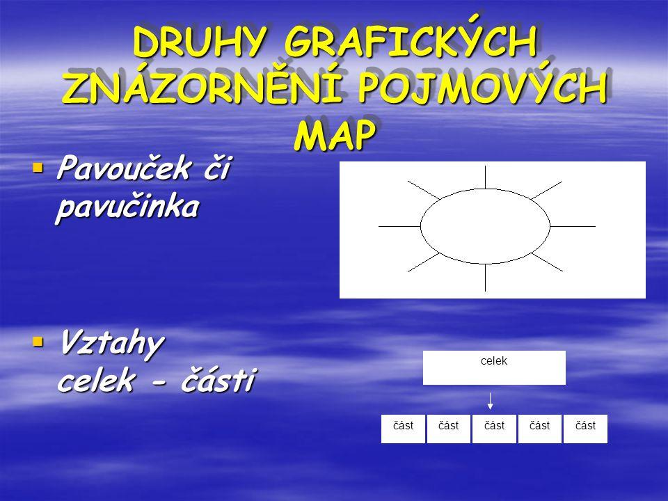DRUHY GRAFICKÝCH ZNÁZORNĚNÍ POJMOVÝCH MAP DRUHY GRAFICKÝCH ZNÁZORNĚNÍ POJMOVÝCH MAP  Pavouček či pavučinka  Vztahy celek - části celek část