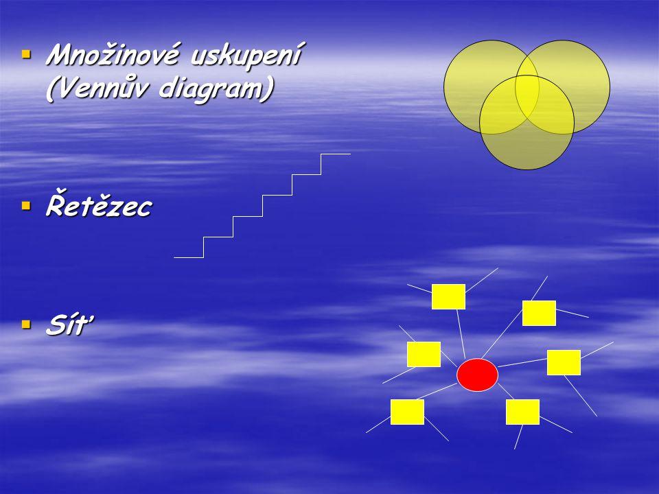  Množinové uskupení (Vennův diagram)  Řetězec  Síť