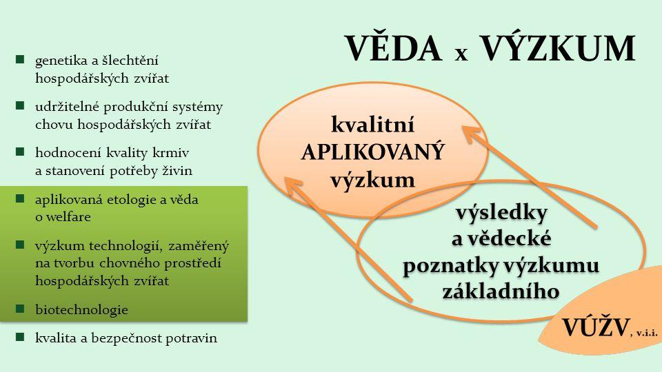 VĚDA x VÝZKUM kvalitní APLIKOVANÝ výzkum kvalitní APLIKOVANÝ výzkum genetika a šlechtění hospodářských zvířat udržitelné produkční systémy chovu hospodářských zvířat hodnocení kvality krmiv a stanovení potřeby živin aplikovaná etologie a věda o welfare výzkum technologií, zaměřený na tvorbu chovného prostředí hospodářských zvířat biotechnologie kvalita a bezpečnost potravin výsledky a vědecké poznatky výzkumu základního
