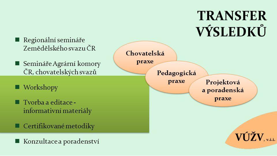 TRANSFER VÝSLEDKŮ Chovatelská praxe Pedagogická praxe Projektová a poradenská praxe Projektová a poradenská praxe Regionální semináře Zemědělského sva