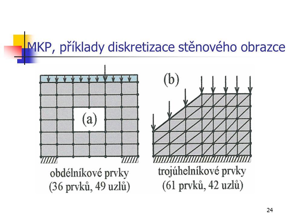 24 MKP, příklady diskretizace stěnového obrazce