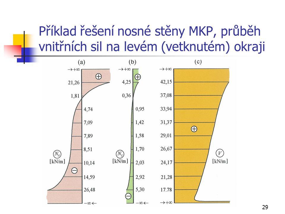 29 Příklad řešení nosné stěny MKP, průběh vnitřních sil na levém (vetknutém) okraji