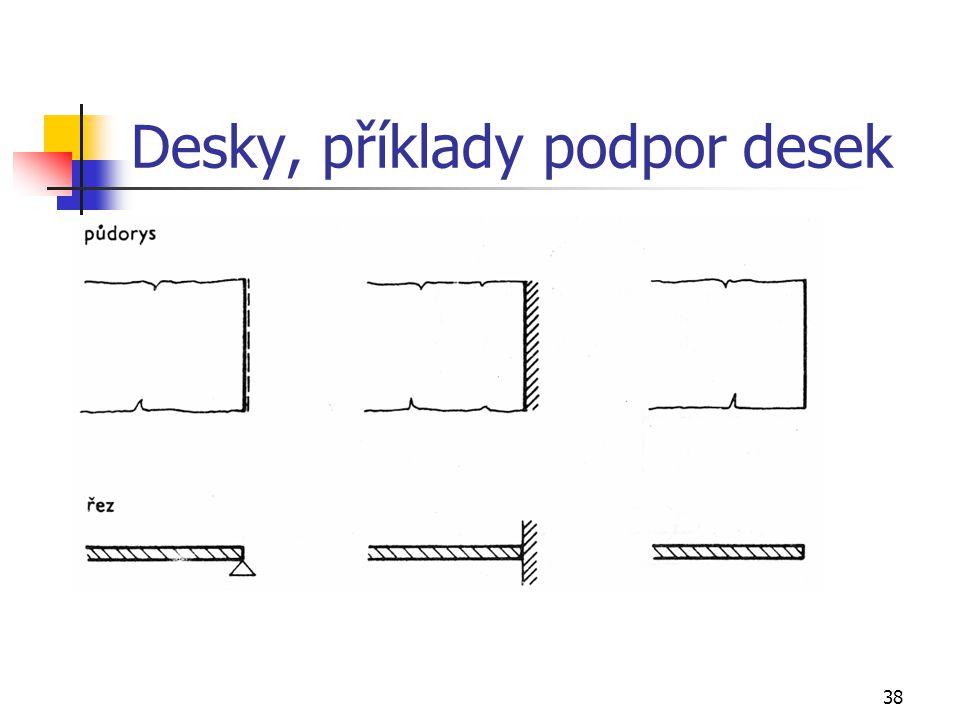 38 Desky, příklady podpor desek