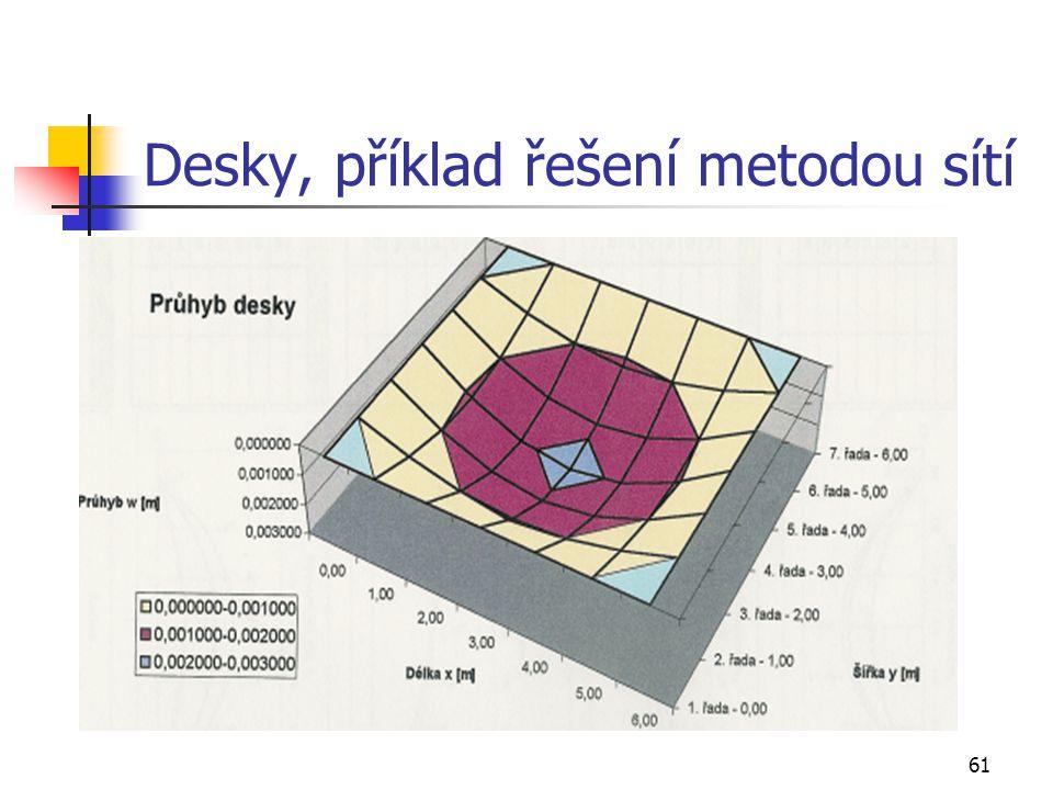 61 Desky, příklad řešení metodou sítí