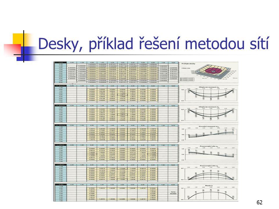 62 Desky, příklad řešení metodou sítí