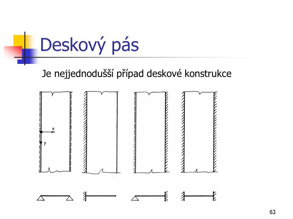 63 Deskový pás Je nejjednodušší případ deskové konstrukce