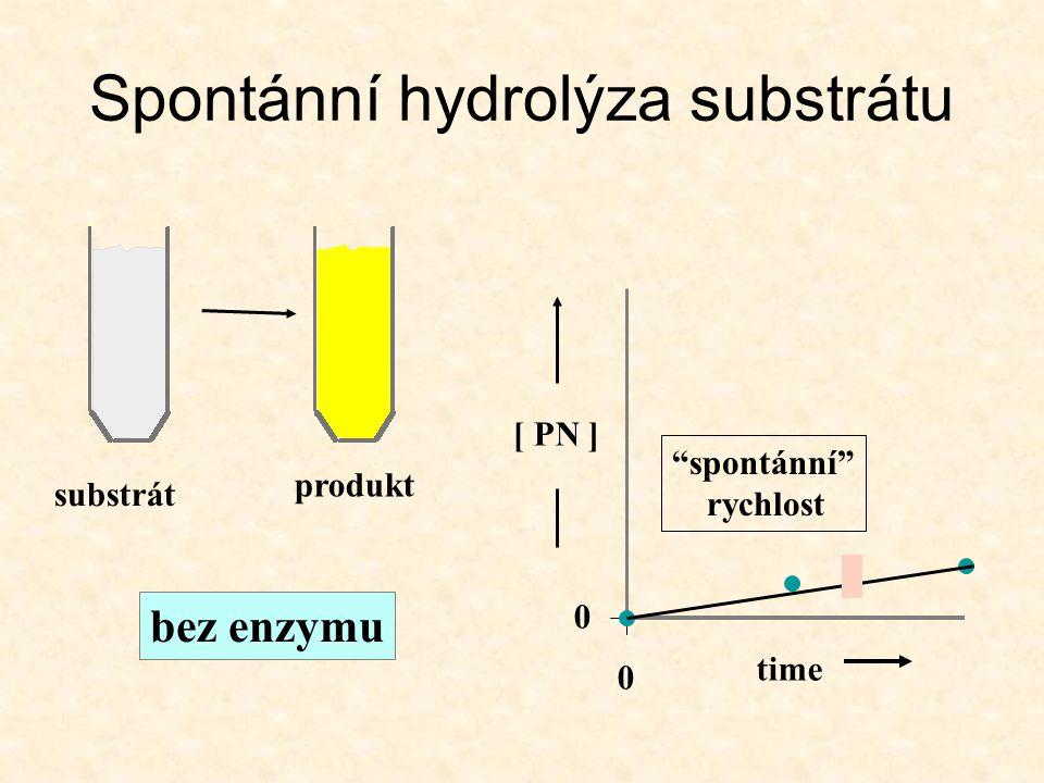 """0 [ PN ] time 0 substrát bez enzymu produkt """"spontánní"""" rychlost Spontánní hydrolýza substrátu"""