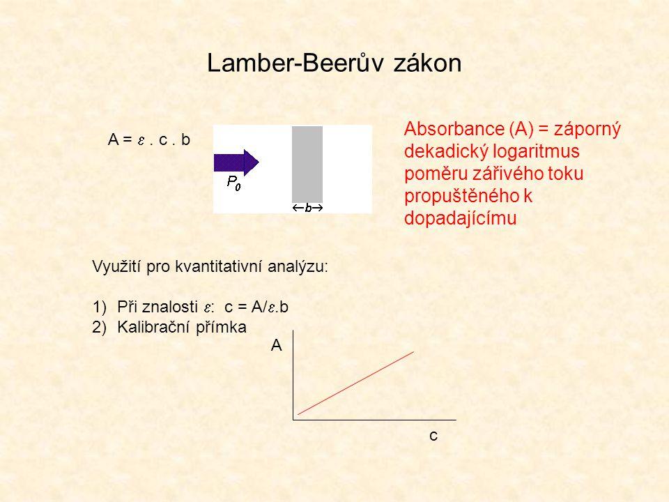 Lamber-Beerův zákon A = . c. b Využití pro kvantitativní analýzu: 1)Při znalosti  : c = A/ .b 2)Kalibrační přímka c A Absorbance (A) = záporný deka