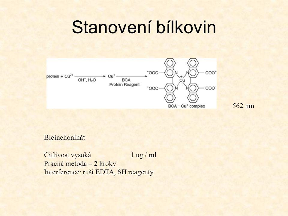 Stanovení bílkovin Bicinchoninát Citlivost vysoká 1 ug / ml Pracná metoda – 2 kroky Interference: ruší EDTA, SH reagenty 562 nm