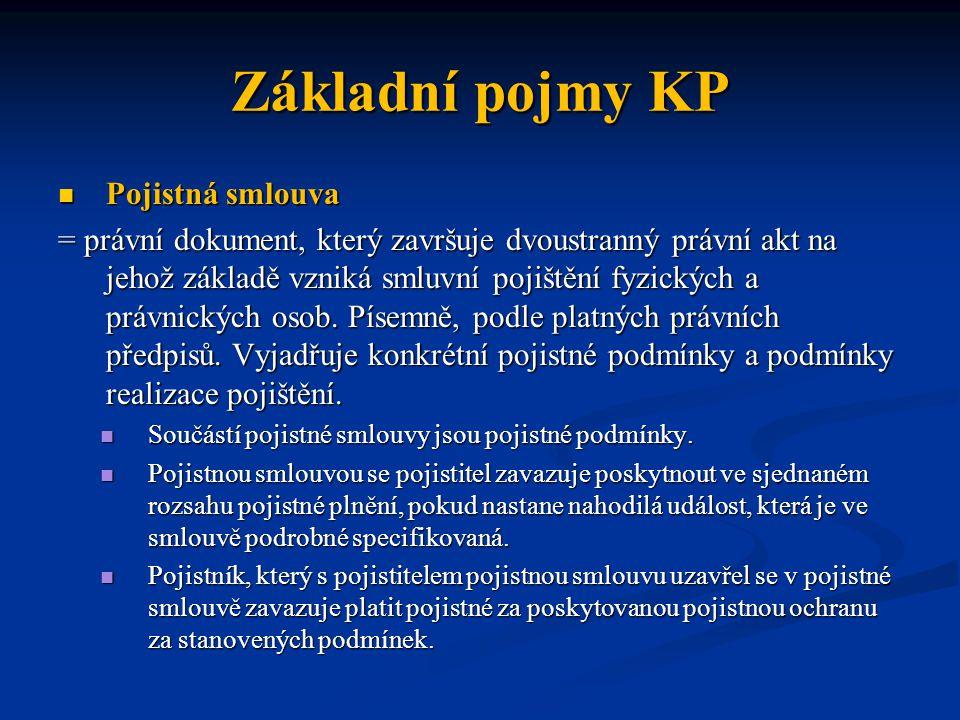 Základní pojmy KP Pojistná smlouva Pojistná smlouva = právní dokument, který završuje dvoustranný právní akt na jehož základě vzniká smluvní pojištění