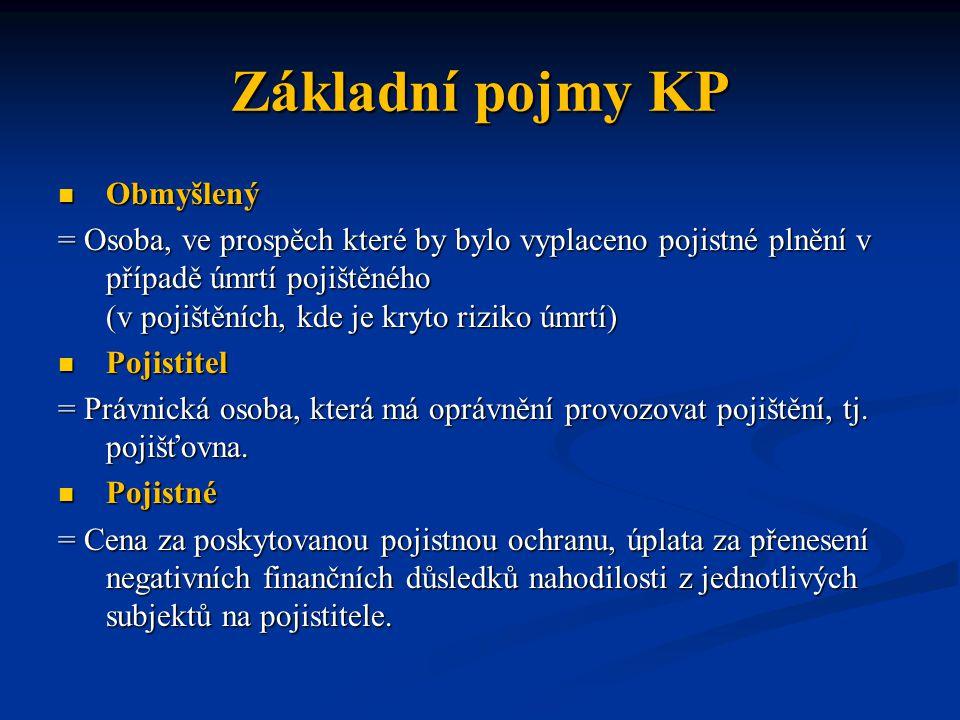 Základní pojmy KP Obmyšlený Obmyšlený = Osoba, ve prospěch které by bylo vyplaceno pojistné plnění v případě úmrtí pojištěného (v pojištěních, kde je